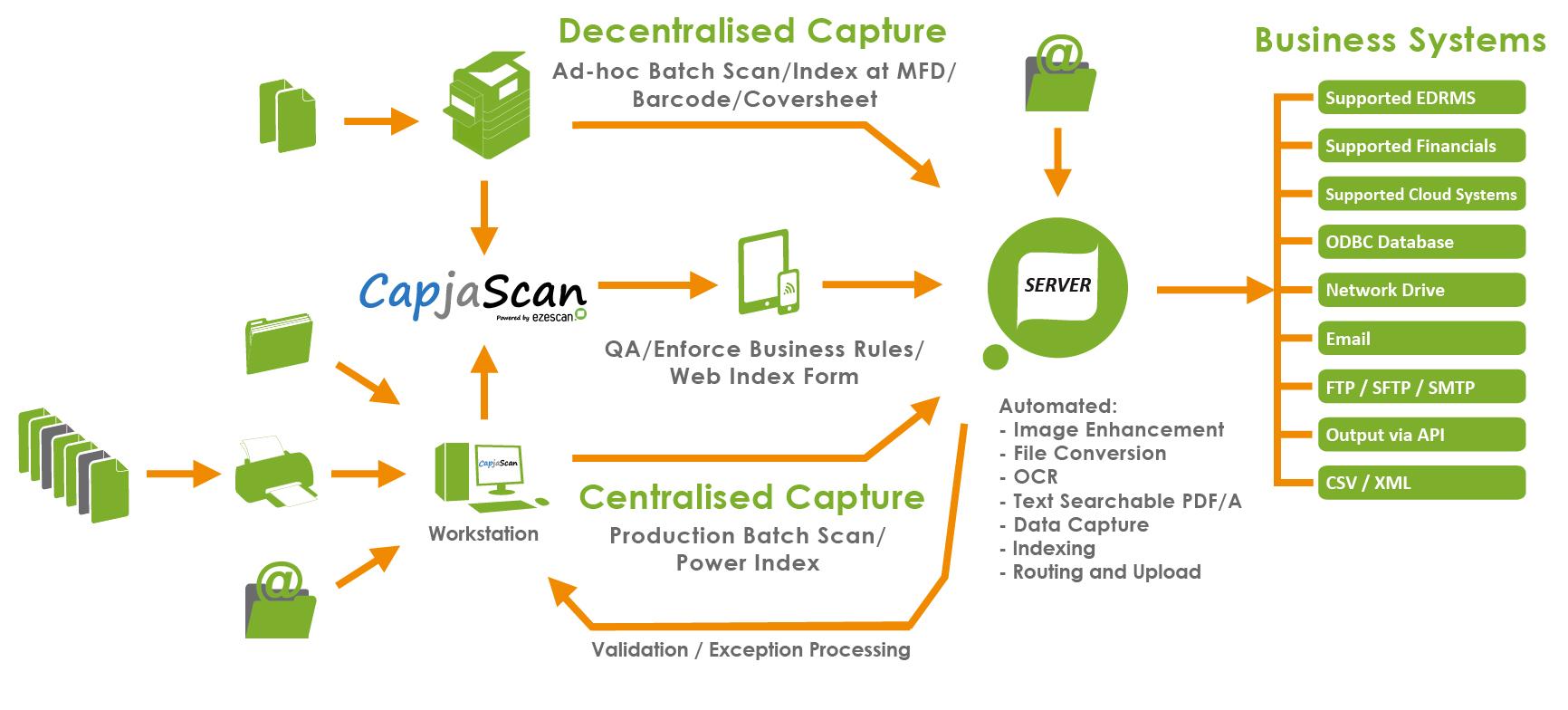 CapjaScan Server Diagram